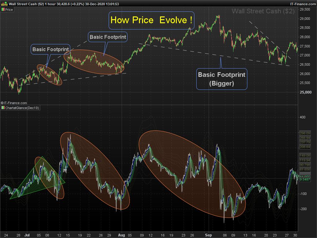How Price Evolve!