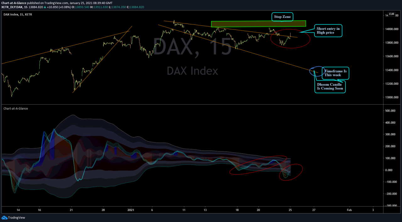 Incoming Dhoom Candle ,    Timeframe This week.